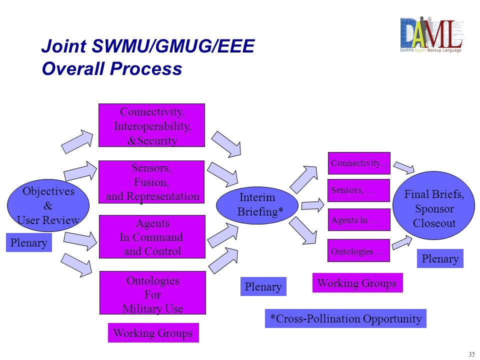 36 Joint SWMU/GMUG/EEE - Working Group Process – Interim Briefing – Cross Pollination 1.Connectivity,..