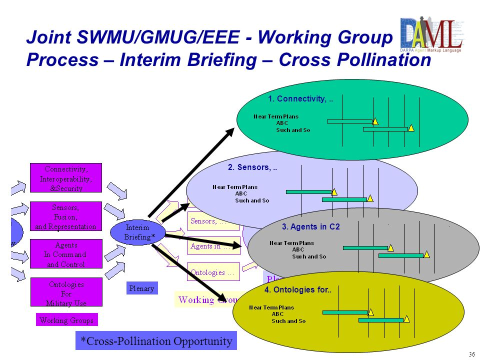 37 Joint SWMU/GMUG/EEE - Working Group Process – Final POA&Ms – Interrelated 1.Connectivity,..