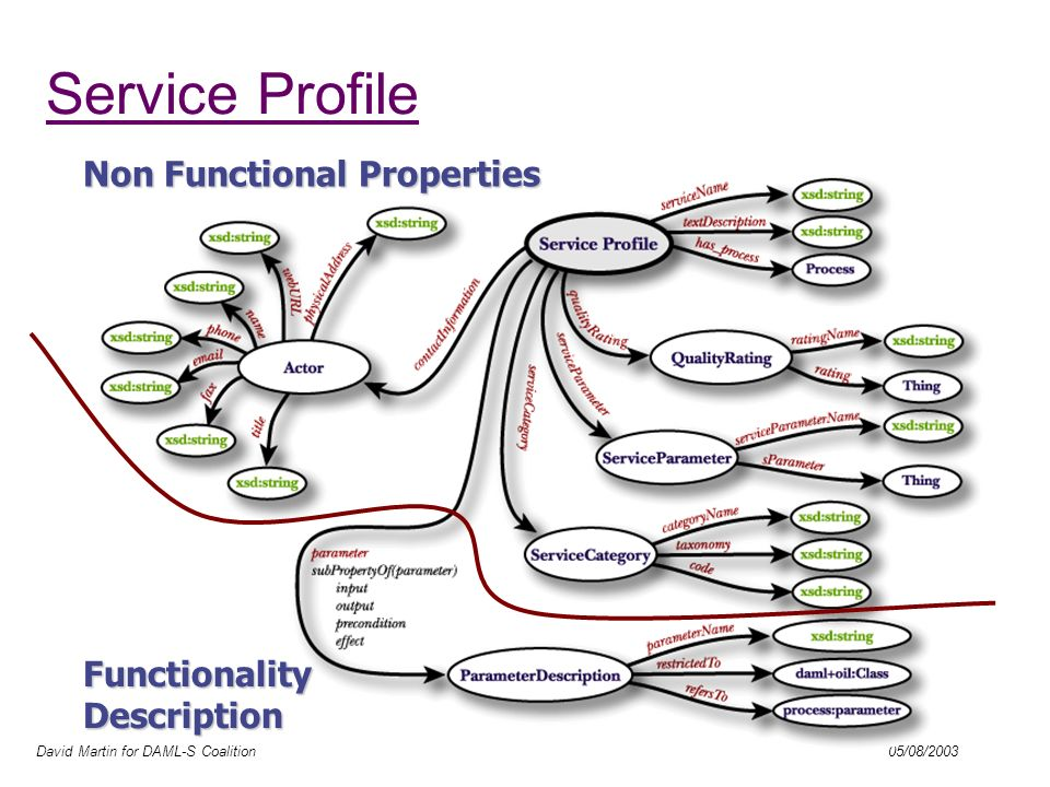 David Martin for DAML-S Coalition 05/08/2003 Service Profile: Functionality Description Functional Specification of what the service provides in terms of parameters, subclassed as: –preconditions –inputs –outputs –effects Summarizes the top-level Process