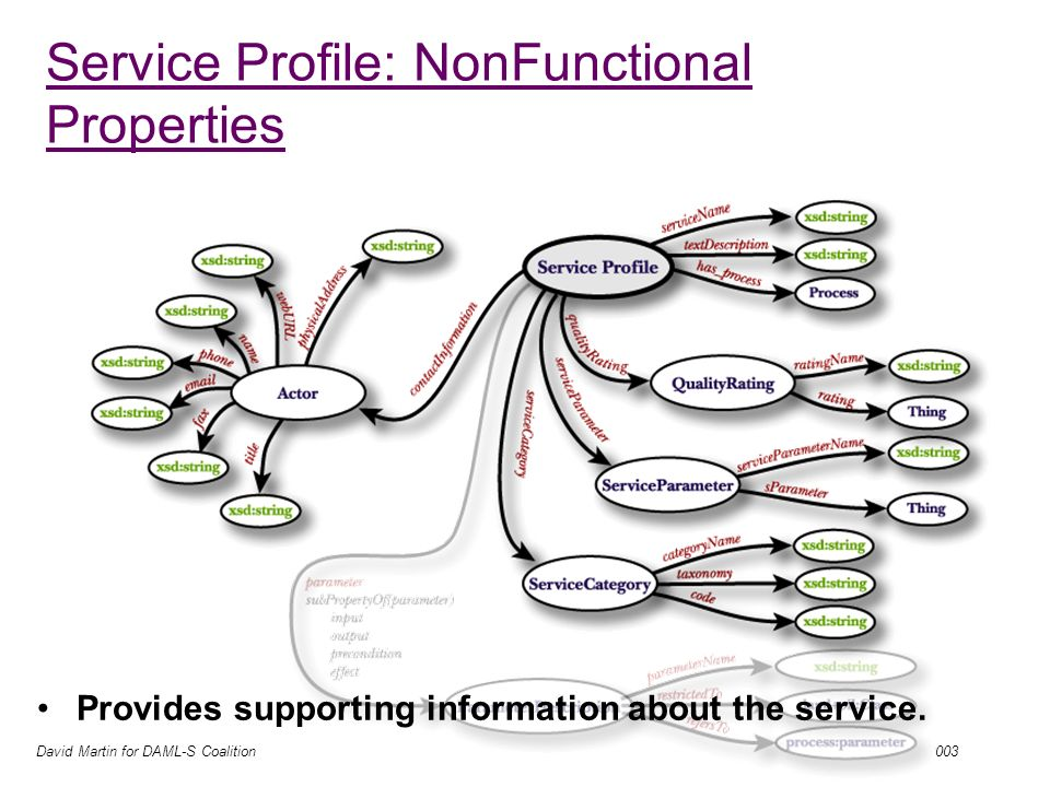 David Martin for DAML-S Coalition 05/08/2003 Service Profile: NonFunctional Properties These include –serviceName –textDescription –qualityRating –serviceParameter –serviceCategory –contactInformation