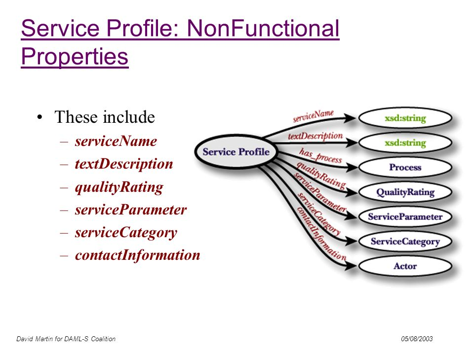 David Martin for DAML-S Coalition 05/08/2003 Service Profile: NonFunctional Properties - Actor