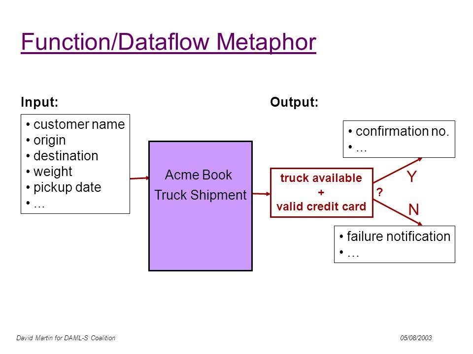 David Martin for DAML-S Coalition 05/08/2003 AI-inspired Action/Process Metaphor Input: confirmation no....