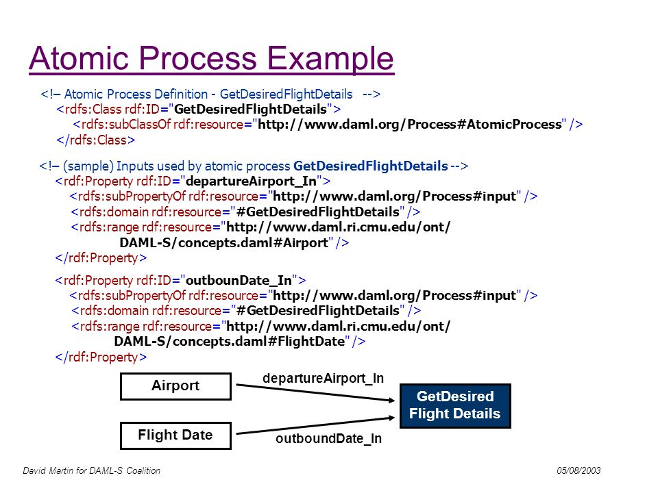 David Martin for DAML-S Coalition 05/08/2003 Composite Process Example Composite Process Confirm Reservation BookFlight Get Contact Details Sequence Get Flight Details Reserve Flight Sequence