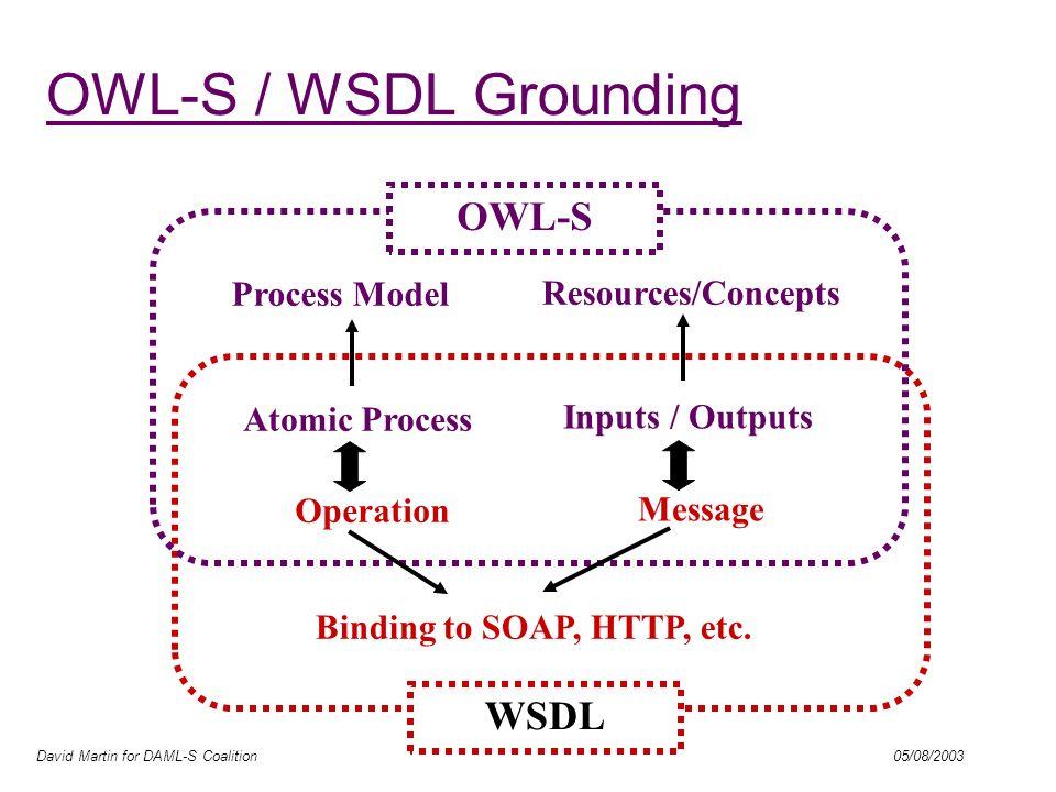 David Martin for DAML-S Coalition 05/08/2003 OWL-S / WSDL Grounding (contd)