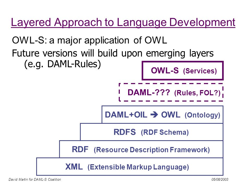 David Martin for DAML-S Coalition 05/08/2003 OWL-S Objectives Automation of service use by software agents Ideal: full-fledged use of services never before encountered: Discovery, selection, composition, invocation, monitoring,..