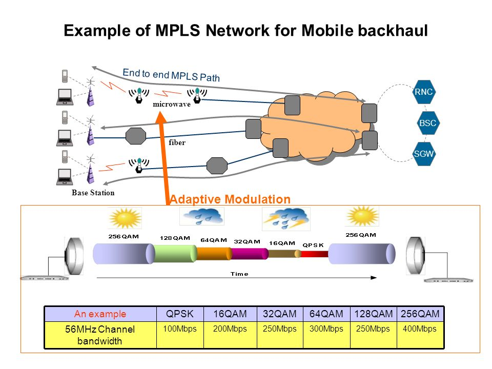 Why source node needs to know the Impairment along the MPLS path.