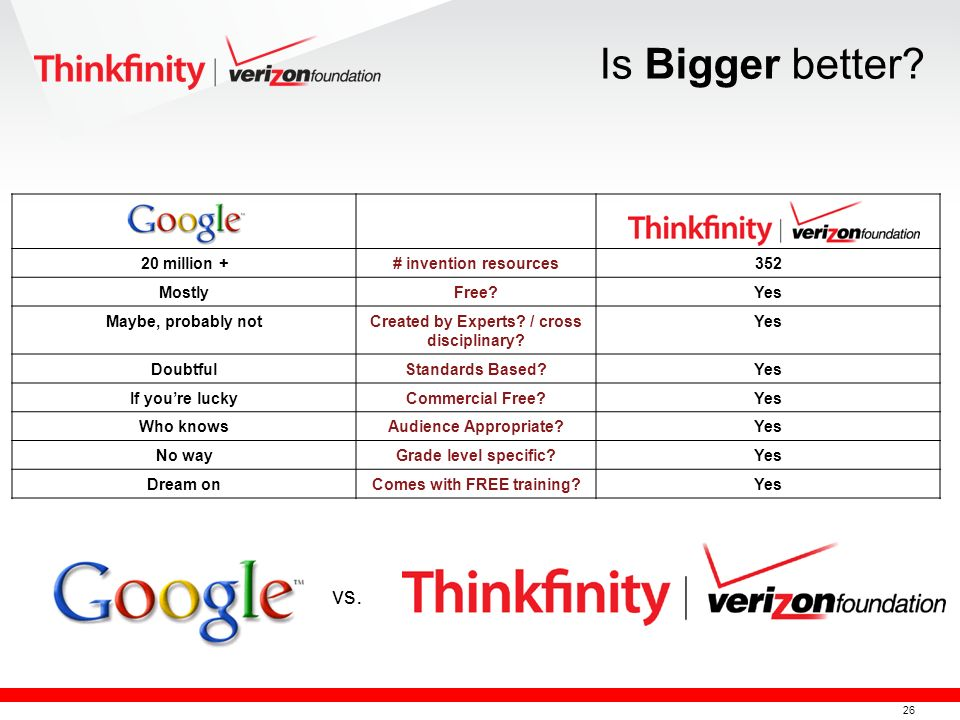 27 Individual Partner Sites How Do You Find Resources on Thinkfinity?