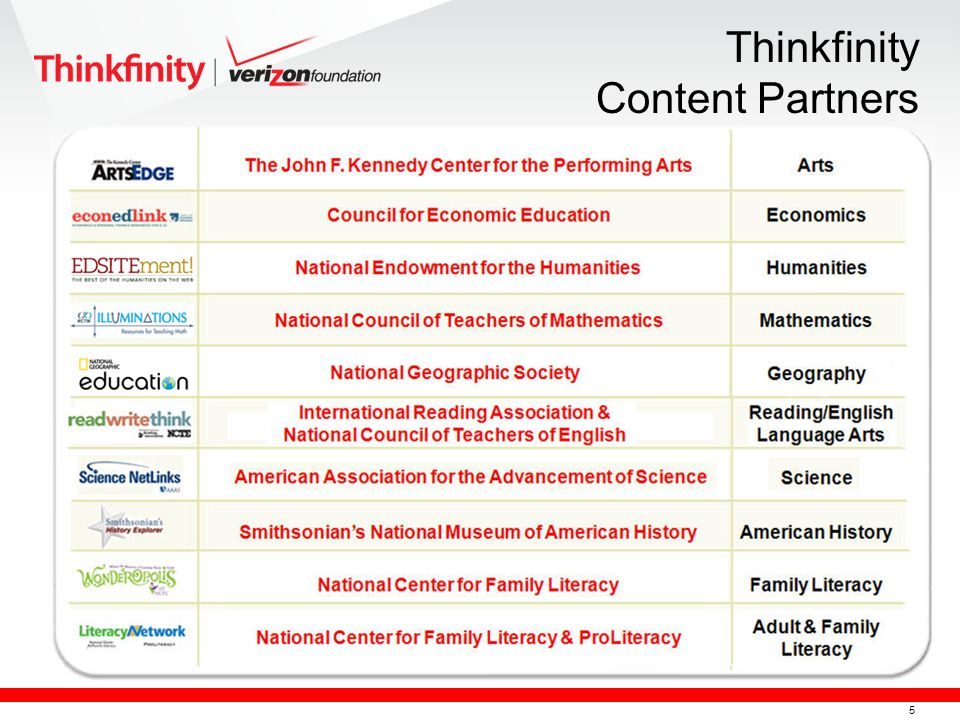 6 What Does Thinkfinity Provide.