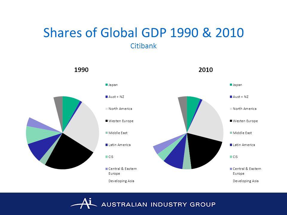 Shares of Global GDP 2010 & 2050 Citibank