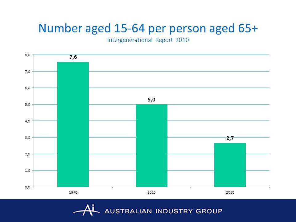 Erosion of Australias Competitiveness