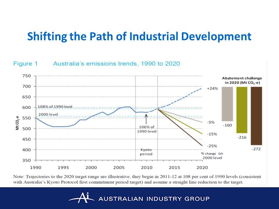 Declining Labour Productivity