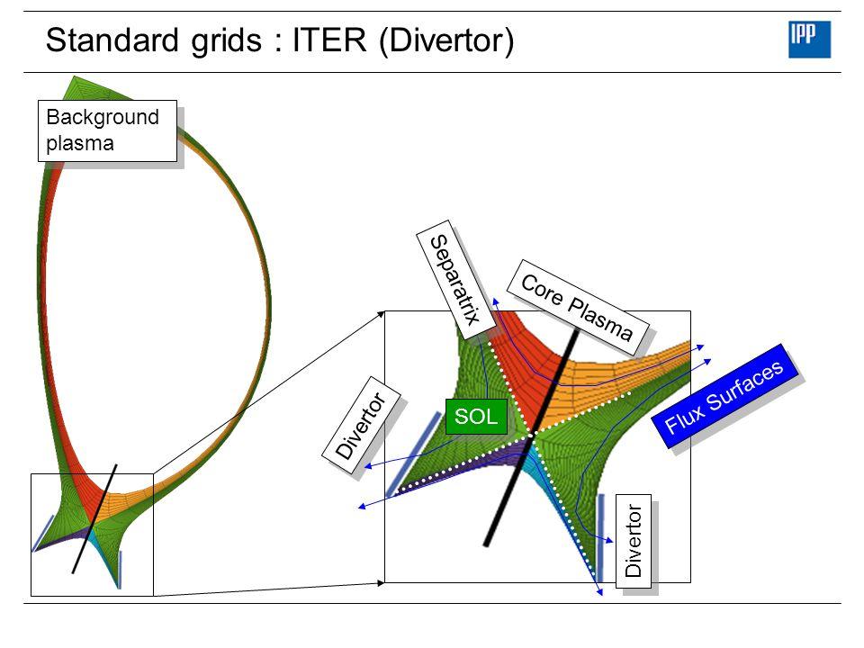 Standard grids : ITER (Divertor) Background plasma Background plasma Core Plasma SOL Flux Surfaces Separatrix Divertor Unrolled data structure (B2-EIRENE):