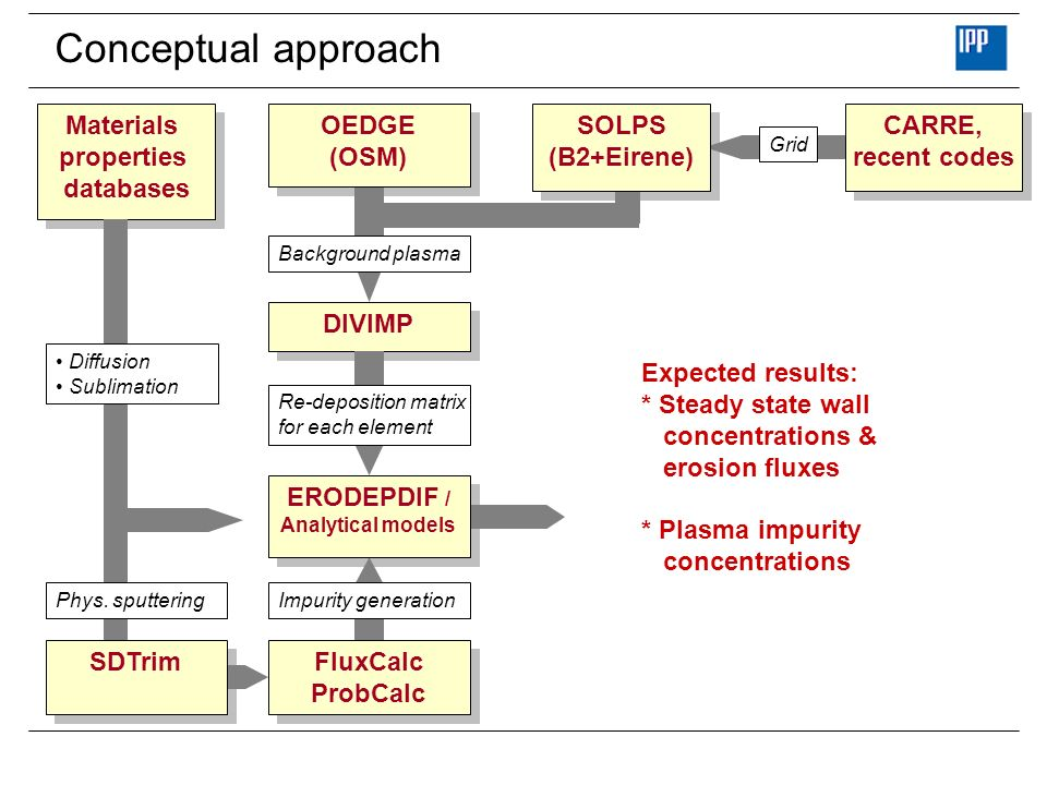 Conceptual approach DIVIMP Materials properties databases Materials properties databases Re-deposition matrix for each element Background plasma Diffusion Sublimation OEDGE (OSM) OEDGE (OSM) ERODEPDIF / Analytical models ERODEPDIF / Analytical models SOLPS (B2+Eirene) SOLPS (B2+Eirene) CARRE, recent codes CARRE, recent codes Grid FluxCalc ProbCalc FluxCalc ProbCalc Impurity generation SDTrim Phys.
