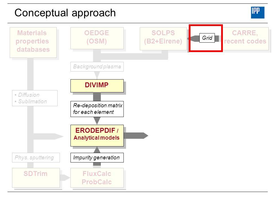 Extended grid (EG) JET SG (Standard grid) JET SG (Standard grid) JET EG [1] (Extended grid) JET EG [1] (Extended grid) [1] By S.