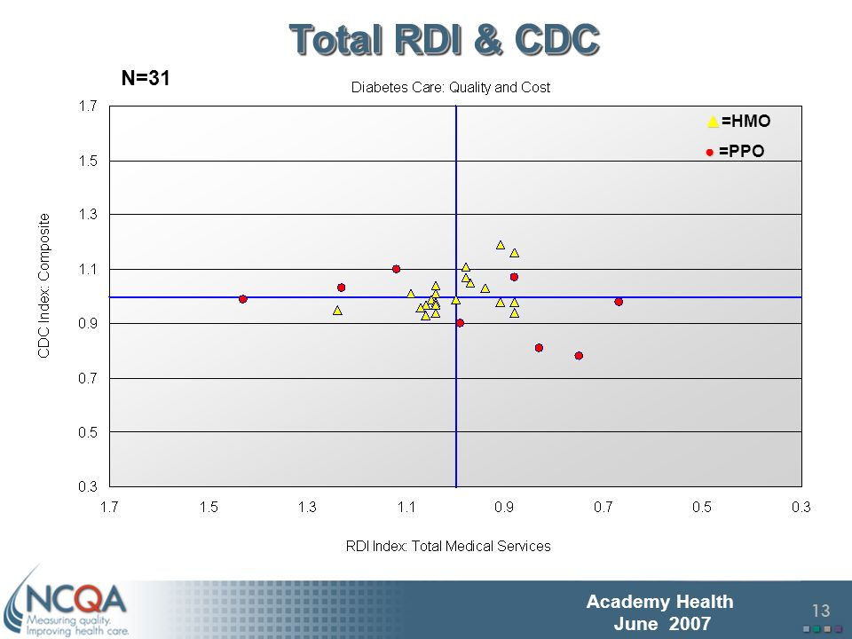 14 Academy Health June 2007 Variation in Pharmacy RDI & CDC =HMO =PPO N=31 r =.513, sig:.003