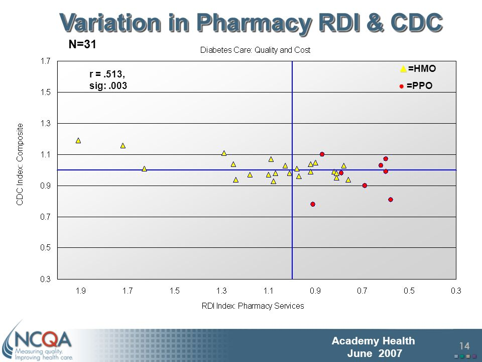 15 Academy Health June 2007 Variation in IP Facility RDI & CDC HMO Only N=23 r = -.466, sig:.025
