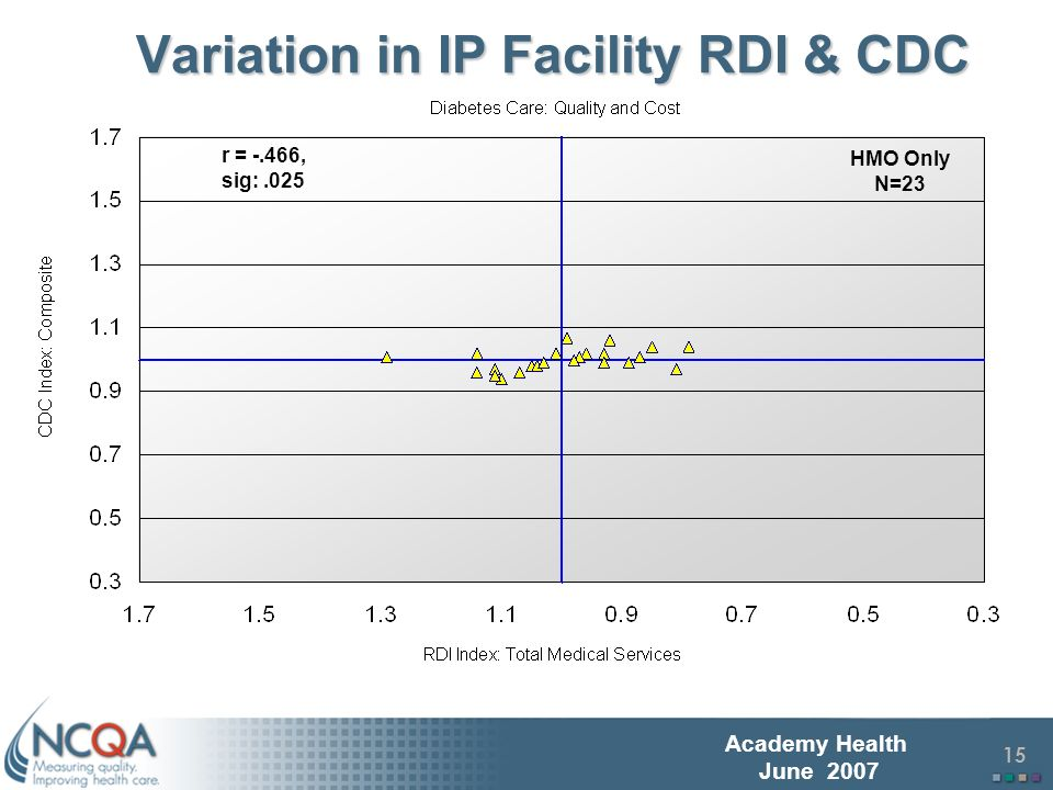 16 Academy Health June 2007 Variation in Pharmacy RDI & CDC HMO Only N=23 r =.512, sig:.013
