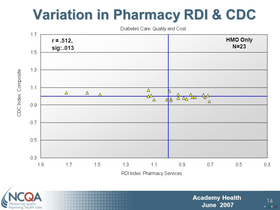 17 Academy Health June 2007 Summary of Findings PPO performance for both CDC and RDI appeared to vary to a greater extent than HMO performance.