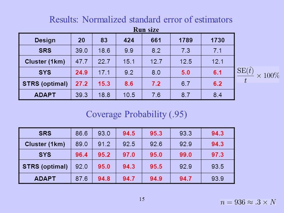 16 Costs SRS SRS-1km SYS STRS Adaptive sampling 95 96 97980102 Adaptive