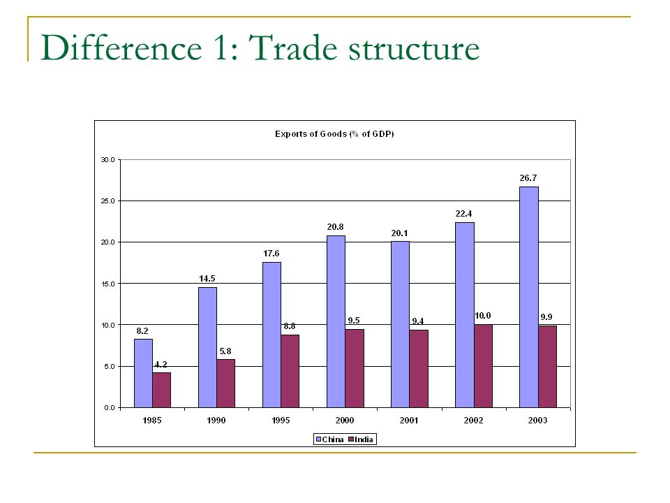 Difference 2: Growth structure Of the cumulative increase in GDP between 1990 and 2004, while 55 per cent was accounted for by manufacturing in the case of China, as much as 60 per cent was accounted for by services in the Indian case.
