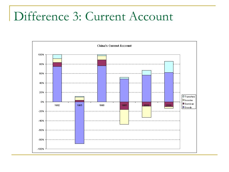 Difference 3: Current account 2001-022002-032003-042004-05 Merchandise Trade Deficit -11574-10690-15454-38130 Net Invisibles 14974170352601531699 Of Which Software Services 688488631175016626 Private Transfers 15398163872283320459 Current Account 3400634510561-6431 FDI 4734321734203037 Portfolio Investment 1952944113568907 Loans -1261-3850-284811661 Banking Capital 26601013566994107 Total Capital Account 8551108402054232175