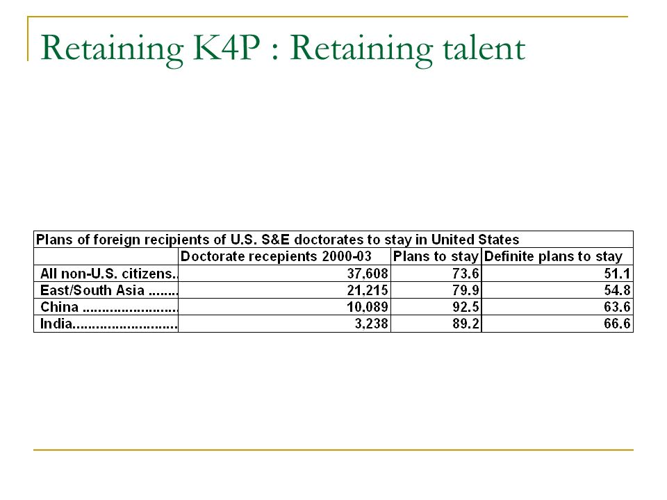 Retaining K4P : Global R&D Transnational corporations (TNCs) account for at least 70% of global business R&D.