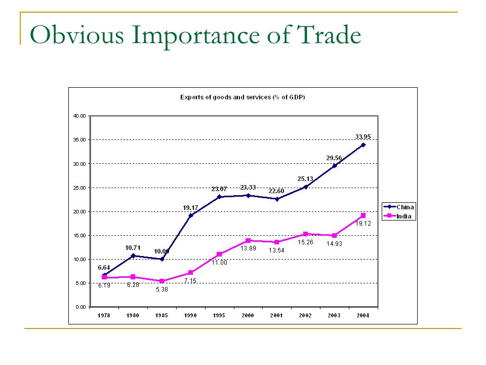 Difference 1: Trade structure