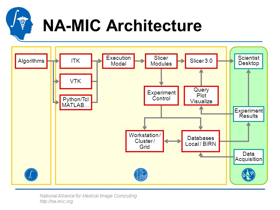 National Alliance for Medical Image Computing http://na-mic.org Slicer3 Observer MVC Pattern MRML (Model) –For Scene Description and Application State –MRML Nodes are Persistent and Undoable –Scene and Nodes are Observable Logic Encapsulate VTK and ITK Pipelines (Controller) –Observe MRML to Configure Pipelines –Help Create/Manage Nodes –No UI Components (no Widgets, Actors, Mappers, Renderers or RenderWindows) GUI (View) –Observe and Edit MRML –Interact with User and Display Hardware Logic MRML Nodes GUI WidgetsRenderers Edit Observe Edit Observe means generic event mechanisms are used to pass information.