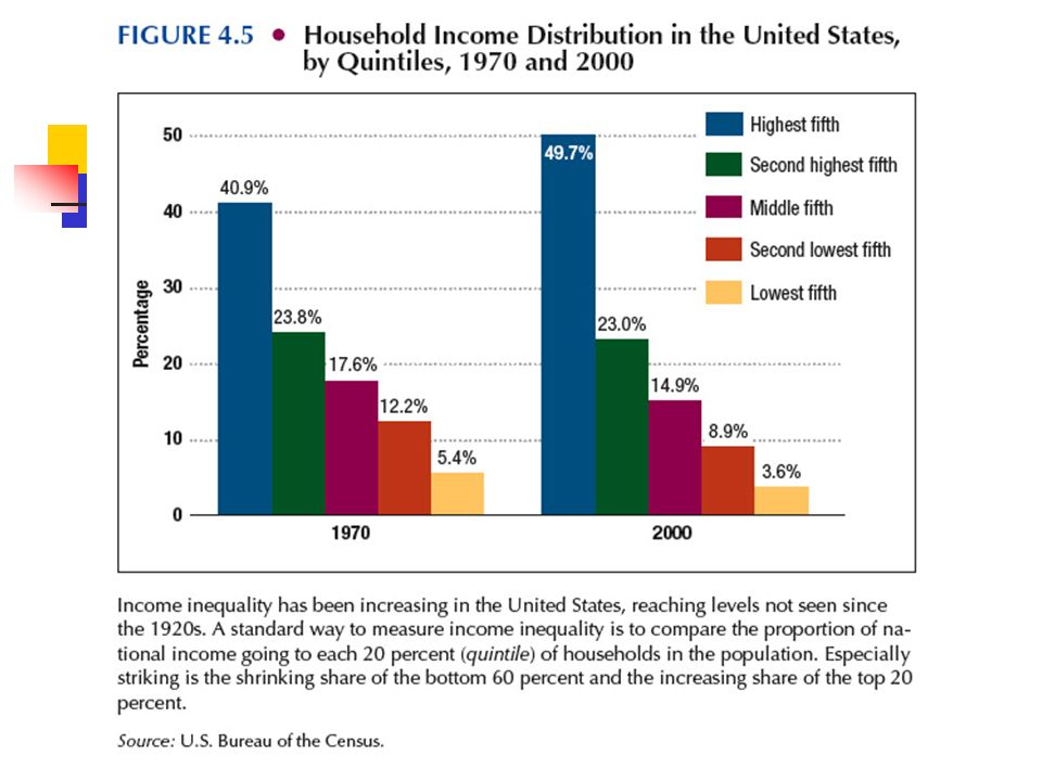 Change in American Society American Standard of Living Decline of the Middle Class Helped defeat George H.