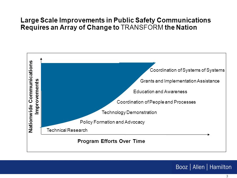 3 Large Scale Improvements in Public Safety Communications Requires an Array of Change to TRANSFORM the Nation Nationwide Communications Improvements Education and Awareness Technical Research Technology Demonstration Grants and Implementation Assistance Program Efforts Over Time Policy Formation and Advocacy Coordination of Systems of Systems Coordination of People and Processes