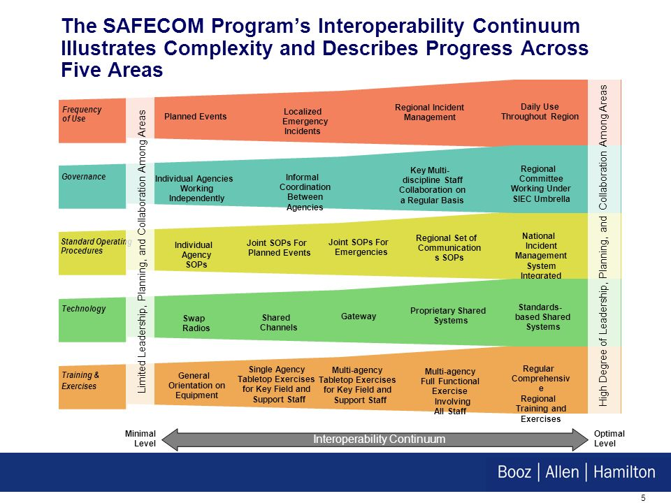 5 The SAFECOM Programs Interoperability Continuum Illustrates Complexity and Describes Progress Across Five Areas Frequency of Use Training & Exercises General Orientation on Equipment Single Agency Tabletop Exercises for Key Field and Support Staff Multi-agency Full Functional Exercise Involving All Staff Regular Comprehensiv e Regional Training and Exercises Standard Operating Procedures Individual Agency SOPs Joint SOPs For Planned Events Regional Set of Communication s SOPs Joint SOPs For Emergencies National Incident Management System Integrated SOPs Governance Individual Agencies Working Independently Key Multi- discipline Staff Collaboration on a Regular Basis Regional Committee Working Under SIEC Umbrella Informal Coordination Between Agencies Technology Limited Leadership, Planning, and Collaboration Among Areas Swap Radios Shared Channels Proprietary Shared Systems Gateway Standards- based Shared Systems High Degree of Leadership, Planning, and Collaboration Among Areas Interoperability Continuum Optimal Level Minimal Level Multi-agency Tabletop Exercises for Key Field and Support Staff Planned Events Regional Incident Management Daily Use Throughout Region Localized Emergency Incidents