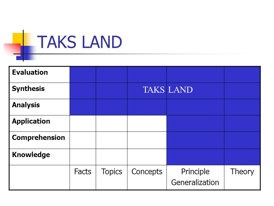 TAKS LAND Evaluation Synthesis Analysis Application Comprehension Knowledge FactsTopicsConceptsPrinciple Generalization Theory TAKS LAND