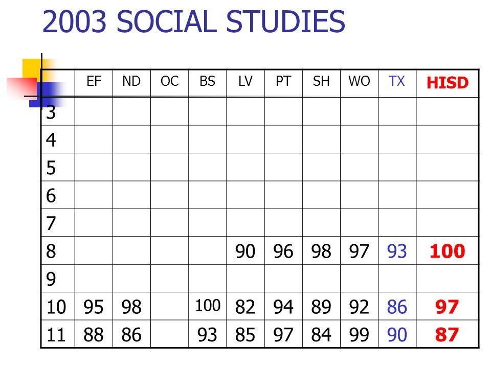 2003 SOCIAL STUDIES EFNDOCBSLVPTSHWOTX HISD 3 4 5 6 7 89096989793100 9 109598 100 829489928697 11888693859784999087
