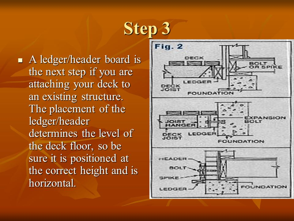 Step 3 (cont.) When fastening ledger/header boards to wood, the ledger should be held securely with bolts through the wall or lag screws.