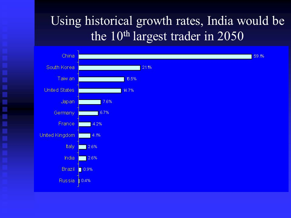 Will India Become an Economic Superpower.India is already a large player.
