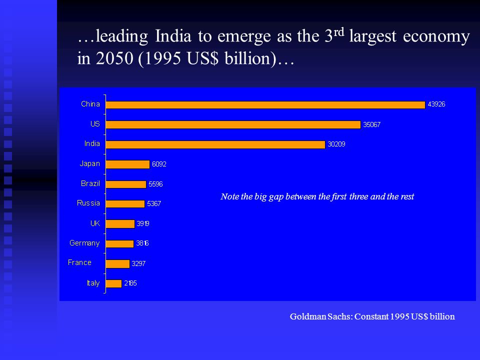 Projecting GDP using historical growth rates, India would be the 6 th largest economy in 2050 WDI: Constant 1995 US$ billion