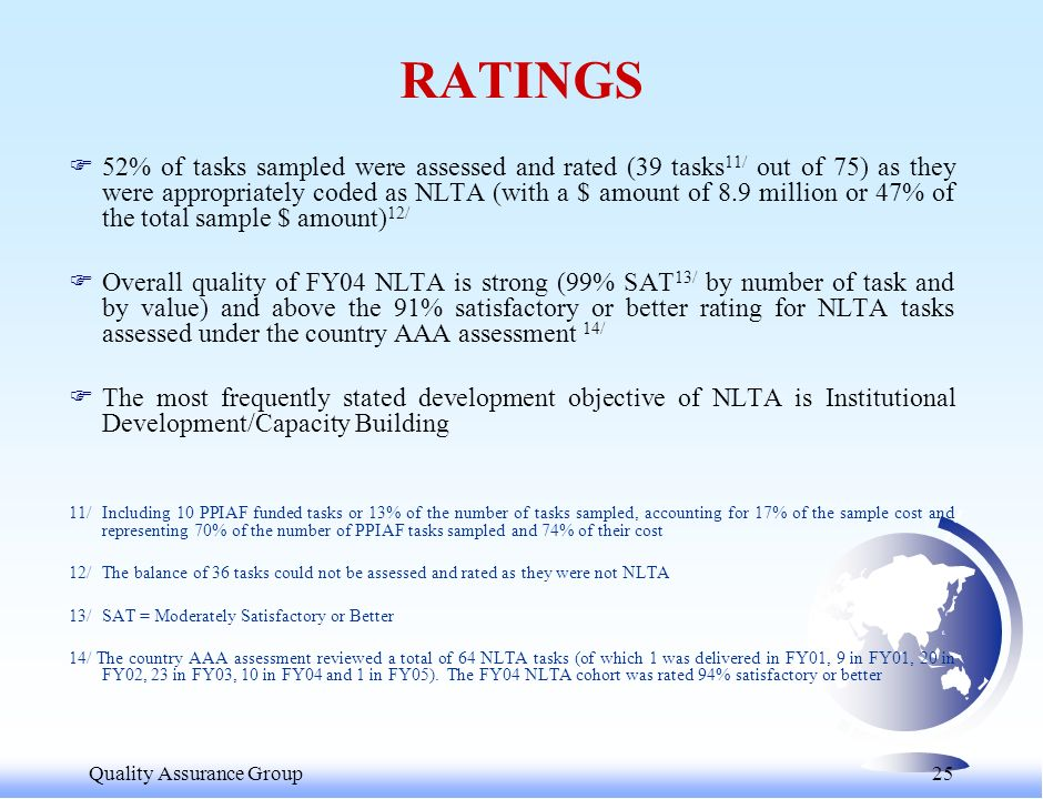 Quality Assurance Group 26 F Distribution of Ratings: RatingNo.