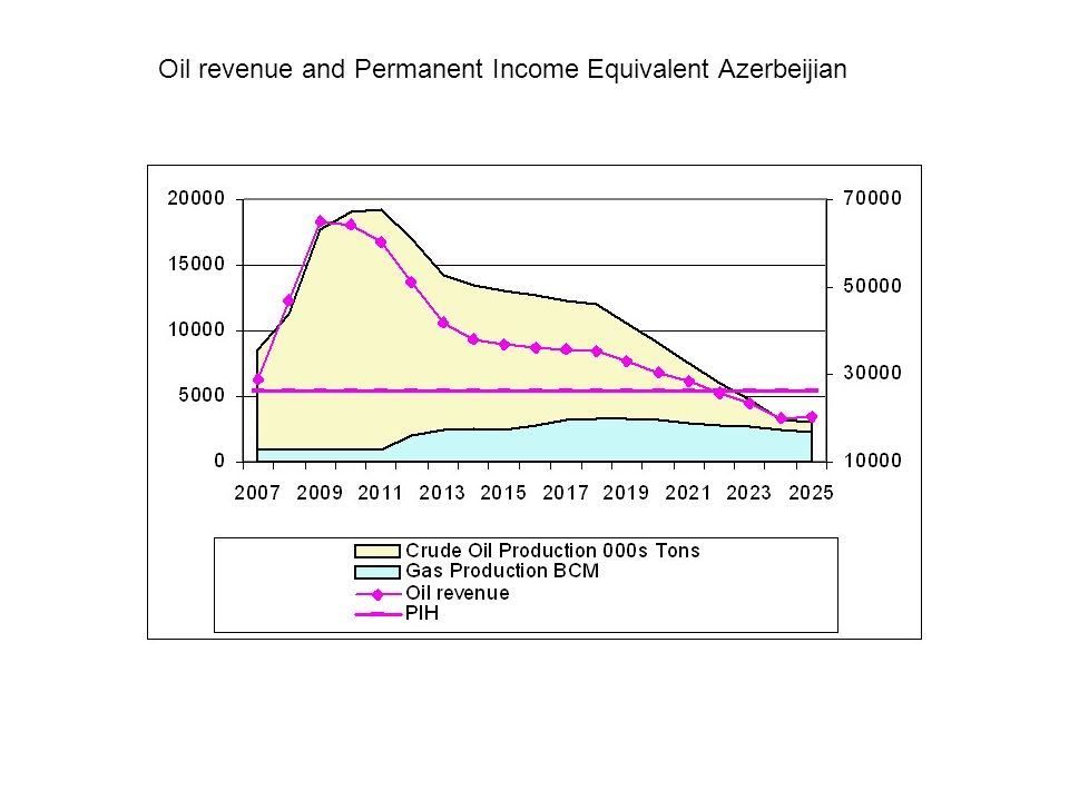 Real Appreciation and Expenditure policies in Azerbeijian Spending unavoidably leads to upward pressure on Real Exchange Rate Do not resist UNLESS spending restrained Oil money relaxes borrowing constraint –can invest in long overdue public infrastructure –increases FUTURE productivity at expense current appreciation Risks –maintain quality control public investment –inflexibility in downturns Policy response –strengthen public investment appraisal (Chile example) –build up strong oil fund, limits on non-oil deficit (self insurance)