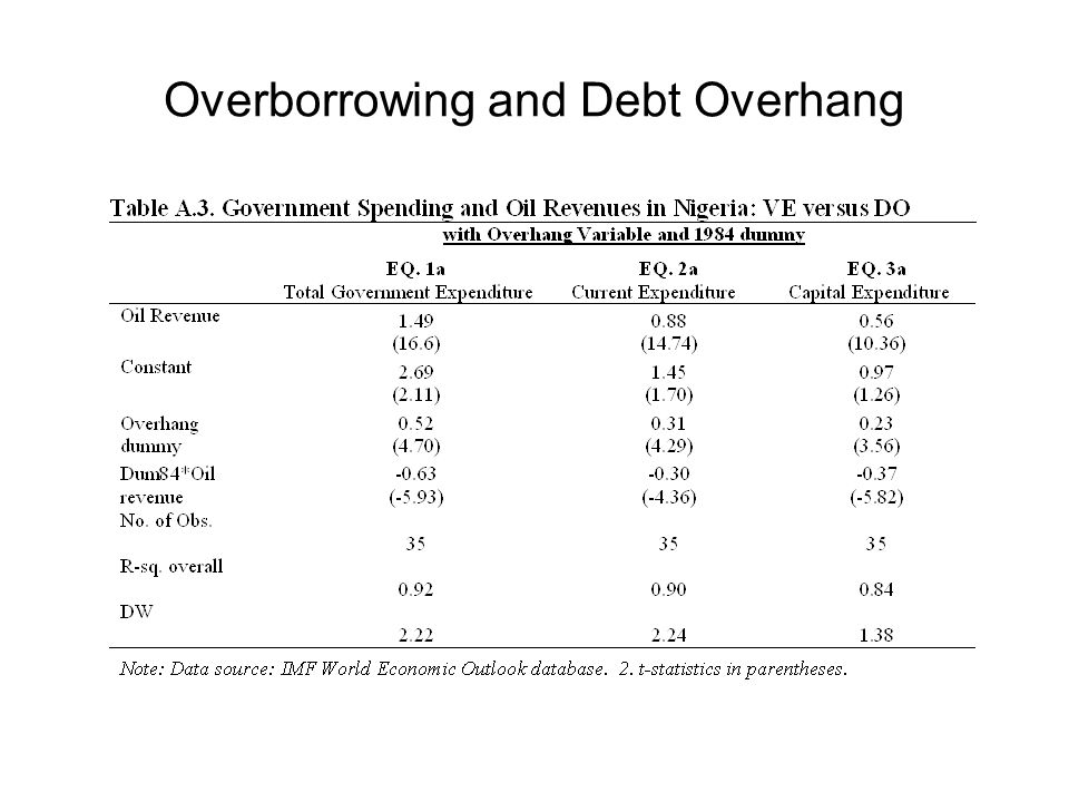 Causes of High Spending Volatility-II Capital Inflows may lead to overshooting exchange rate Upward pressure on exchange rate => Commercial banks incentive to borrow in $$ and lend in LC –Rapid growth credit to private sector –Large FX exposure, risk of TWIN CRISES in down turns –All approaches to lower cap inflows lead to higher domestic interest rates (so difficult to enforce) But e-rigidity (volatility e too low) => volatility y too high Combination high volatility expenditure AND rigid exchange rates causes Boom-Bust cycles