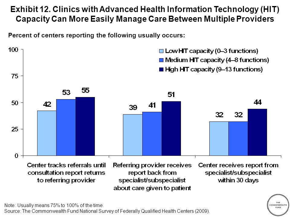CHC Total Unweighted N= 758 Performance Reporting: Performance data are collected on clinical outcomes or patient satisfaction surveys and reported at the provider or practice level 99% Quality improvement activities include: 1) Setting goals based on measurement results97% 2) Taking action to improve performance of individual physicians87% 3) Taking action to improve performance of the specialty practices99% 4) Taking action to improve performance of the center as a whole99% All four quality improvement activities85% Exhibit 13.