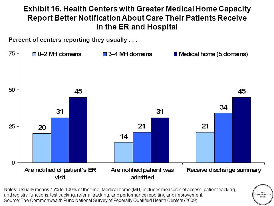Percent of centers reporting...Exhibit 17.