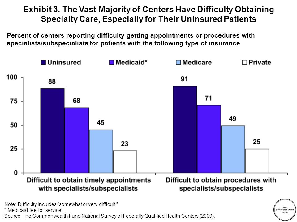 Percent of centers reporting difficulty obtaining procedures with specialists/subspecialists Exhibit 4.