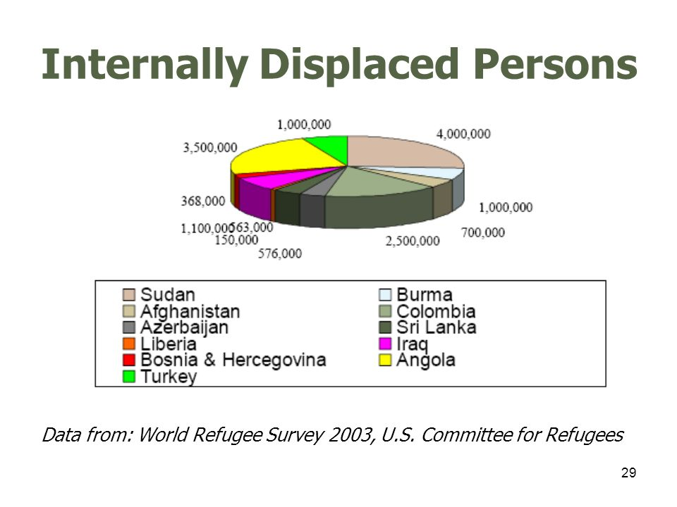 30 Voluntary Repatriations ToFromNumber AfghanistanIran & Pakistan1,800,000 AngolaCongo-Kinshasa, Zambia & Others 80,000 BurmaBangladesh & Thailand 1,760 BurundiTanzania50,000 Central African.