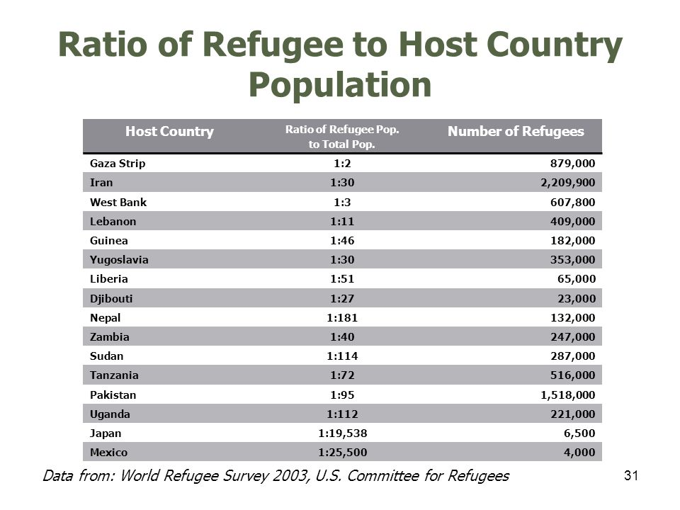 32 Voluntary Repatriations Data from: World Refugee Survey 2003, U.S.
