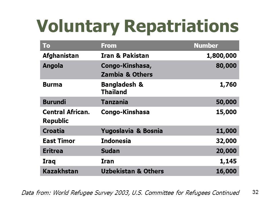 33 Voluntary Repatriations Data from: World Refugee Survey 2003, U.S.