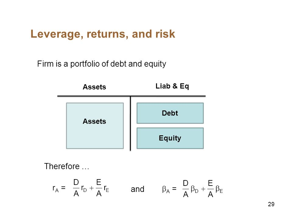 30 Estimating Betas Equity Beta Simply regress past stock returns on the market return Asset Beta For an all-equity firm, equity beta = asset beta How about levered firms.