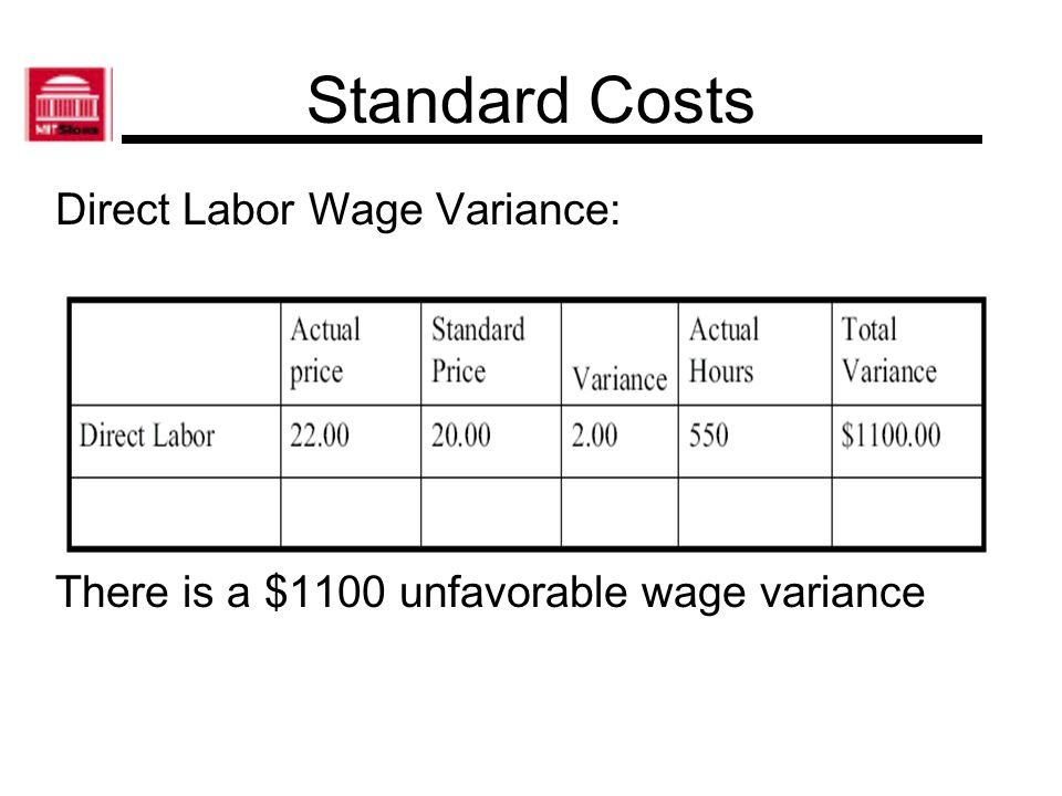 Standard Costs Direct Labor Efficiency Variance: There is a $1000 unfavorable Efficiency variance