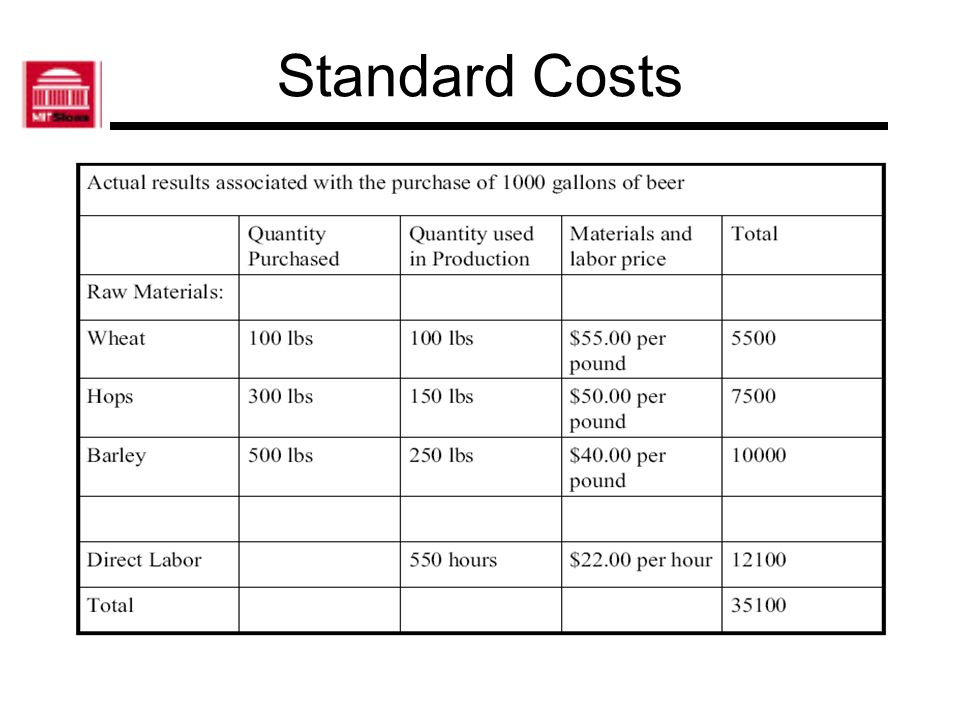 Raw Material Price Variance: