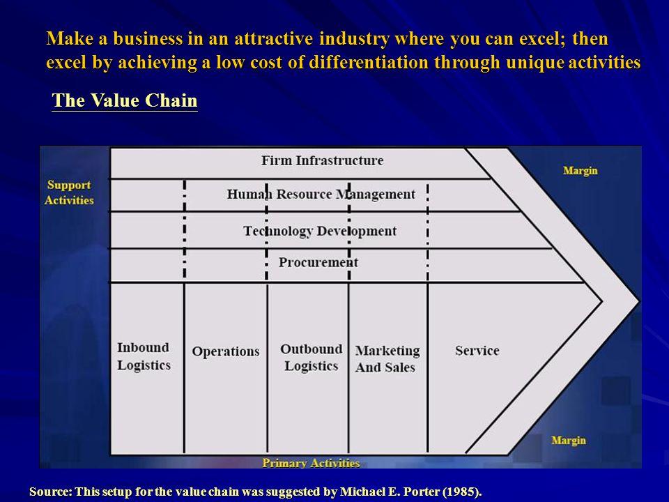 Mercks Value Chain