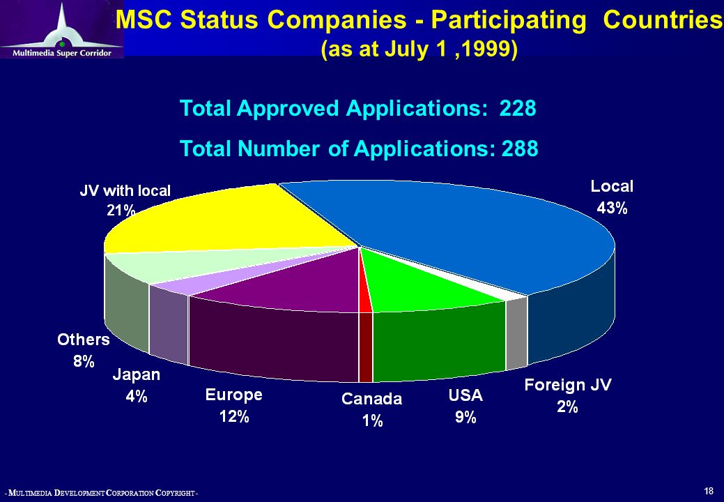 - M ULTIMEDIA D EVELOPMENT C ORPORATION C OPYRIGHT - 19 MSC Status Companies By Activity (as at July I,1999)